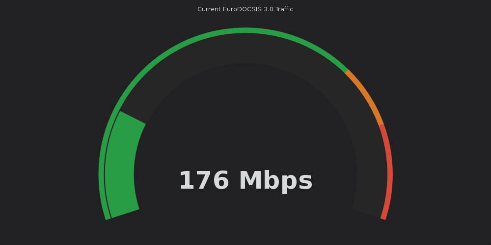 /img/2019/docsis-traffic-gauge.png